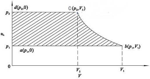旋片式真空泵的p-V图