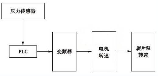 旋片式真空泵功率控制原理图