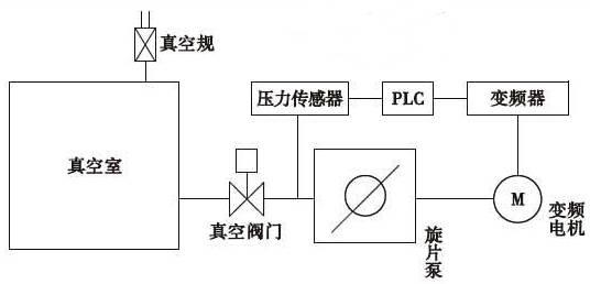 旋片式真空泵功率控制设计图