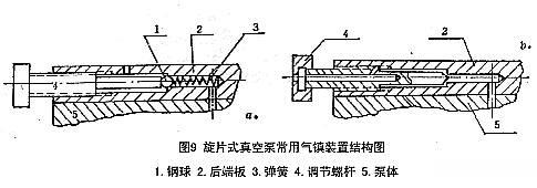 旋片式真空泵常用气镇装置结构图